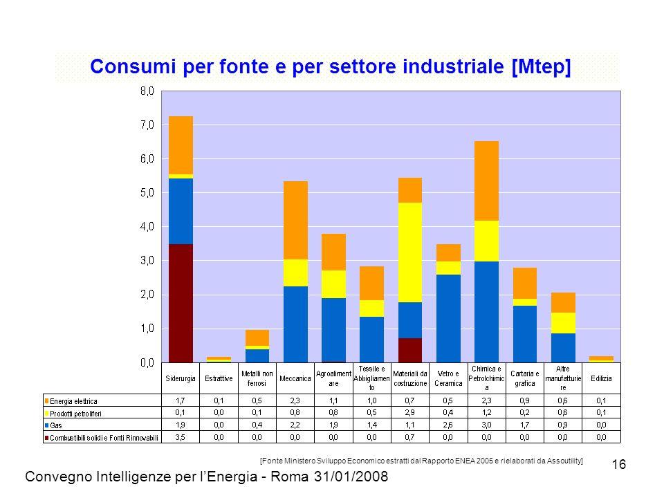 Consumi per fonte e per settore industriale [Mtep]